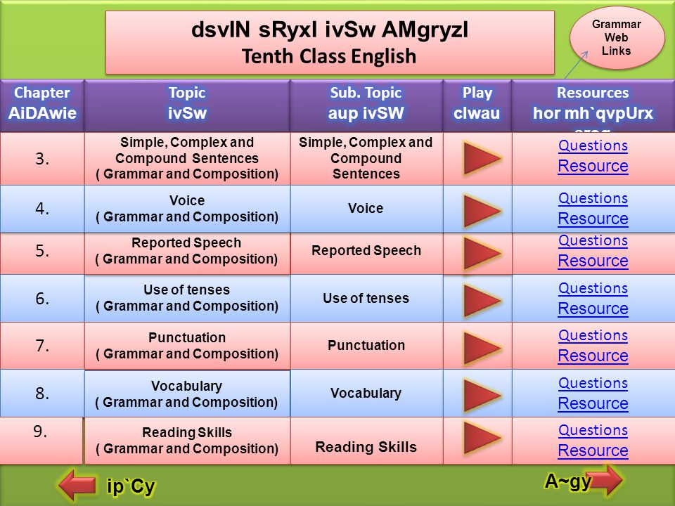 dsvIN sRyxI ivSw AMgryzI Tenth Class English