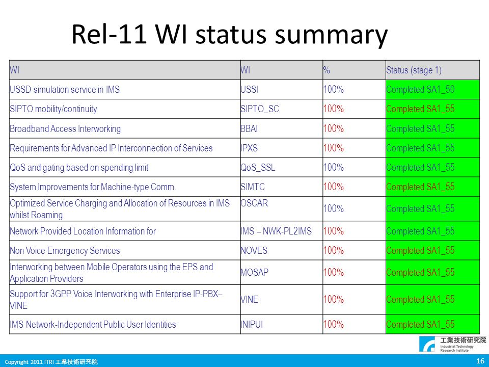 Rel-11 WI status summary WI % Status (stage 1)