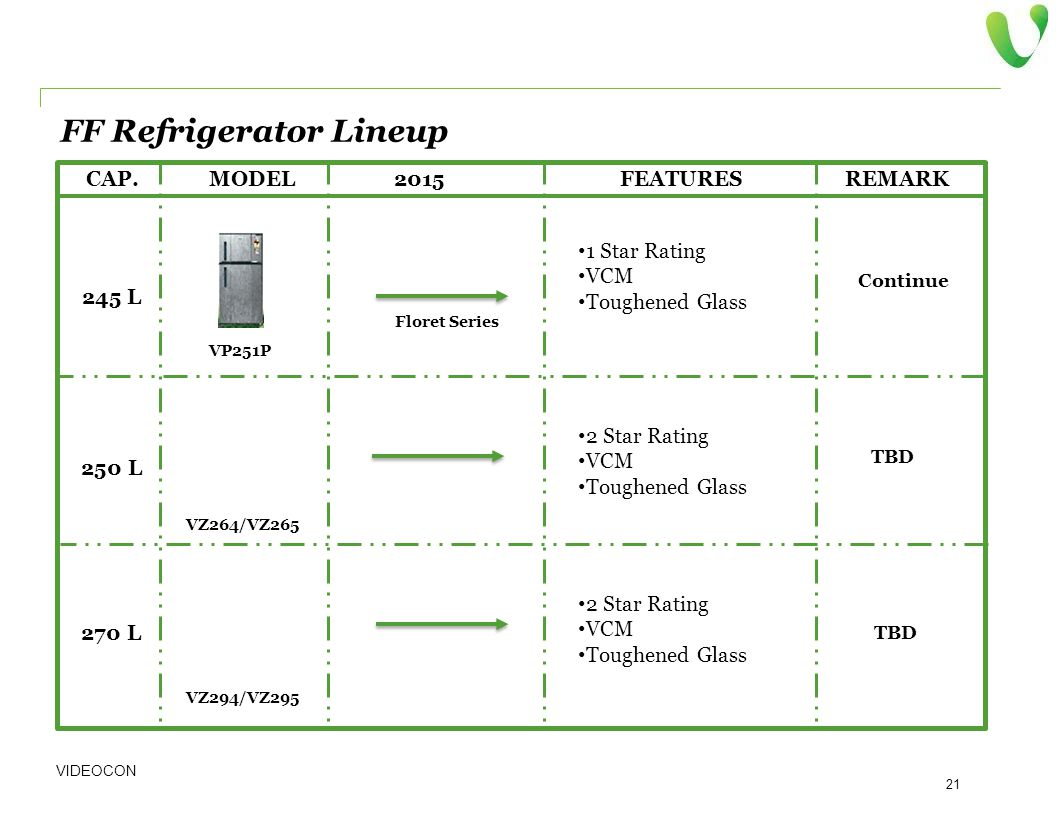 FF Refrigerator Lineup