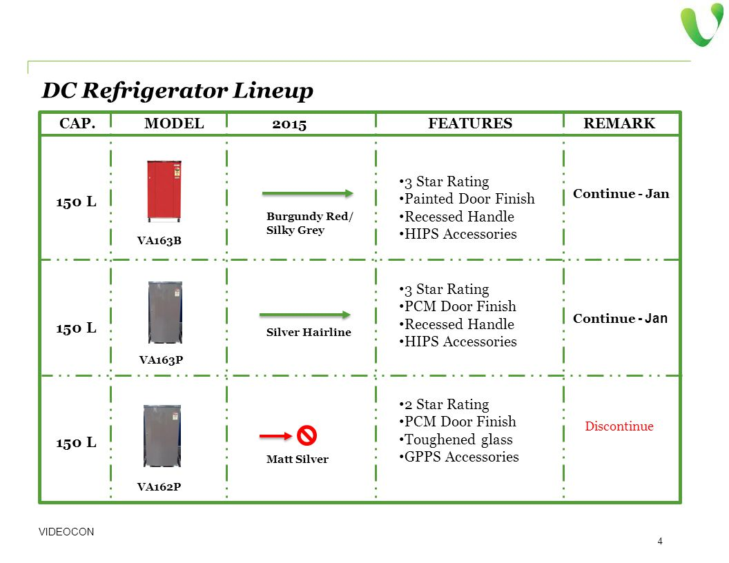 DC Refrigerator Lineup