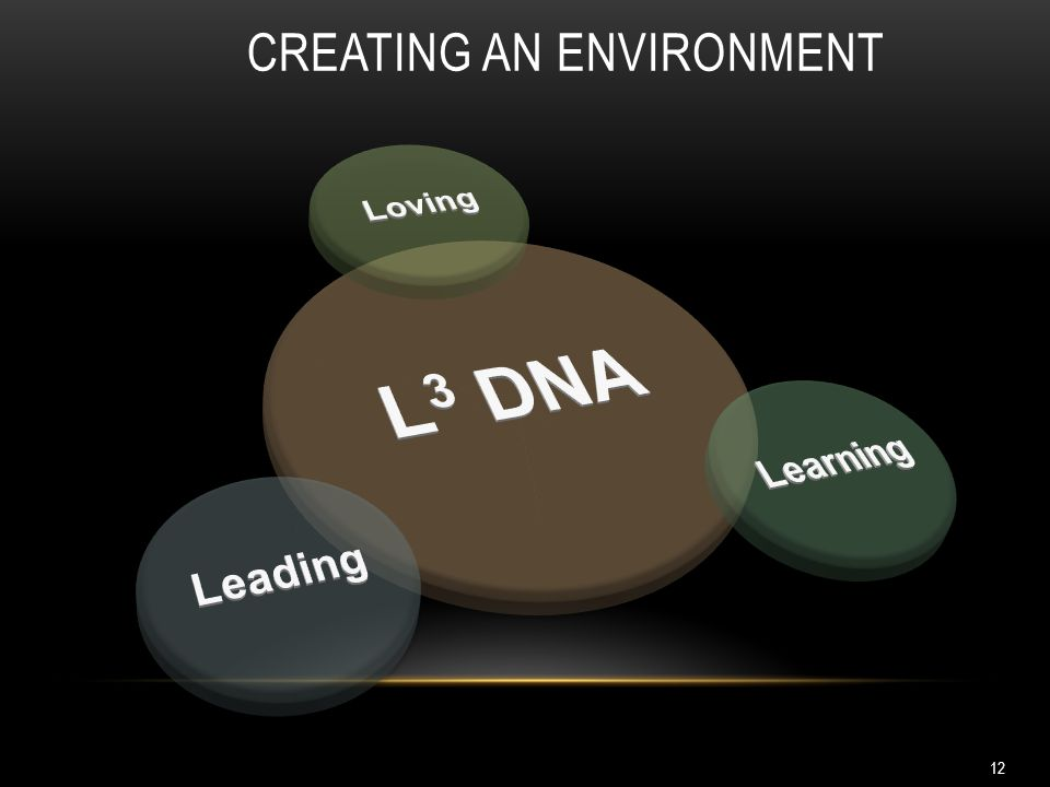 Creating an Environment