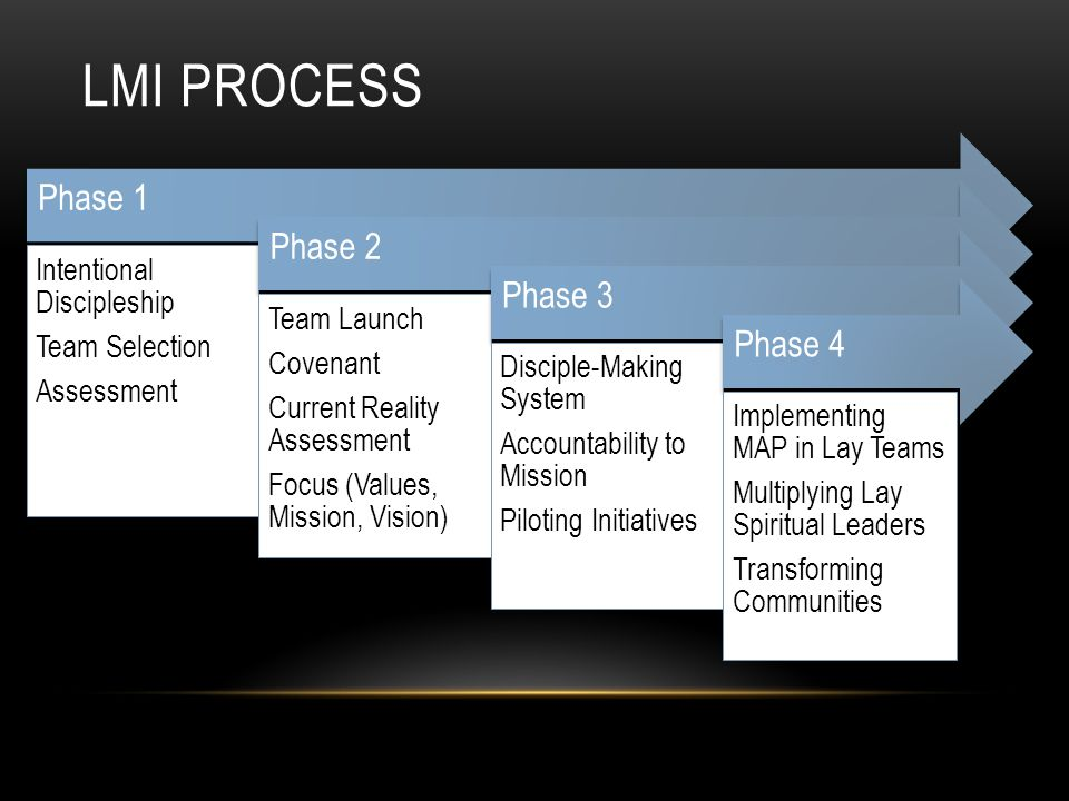 LMI Process Phase 1 Intentional Discipleship Team Selection Assessment
