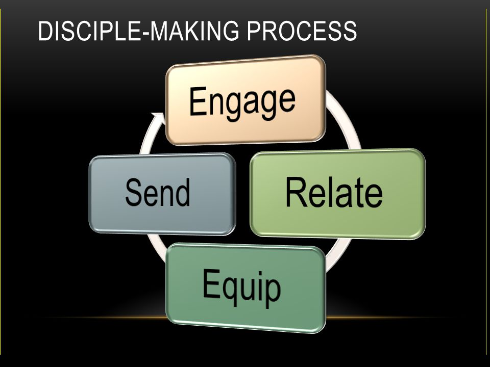 Disciple-Making Process