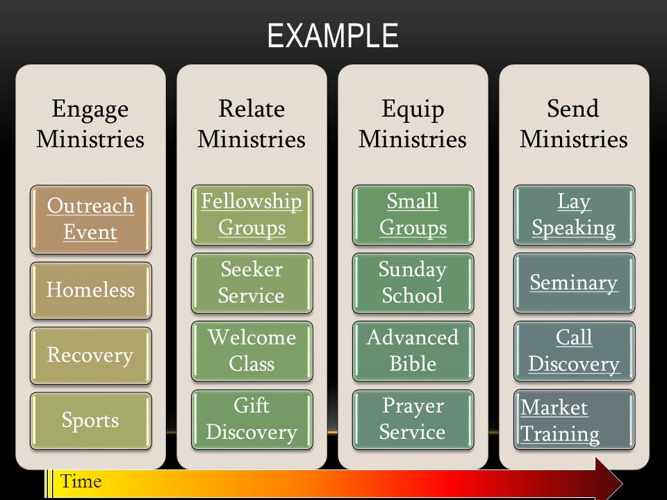 Example Engage Ministries Relate Ministries Equip Ministries