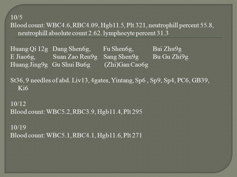 10/5 Blood count: WBC4. 6, RBC4. 09, Hgb11