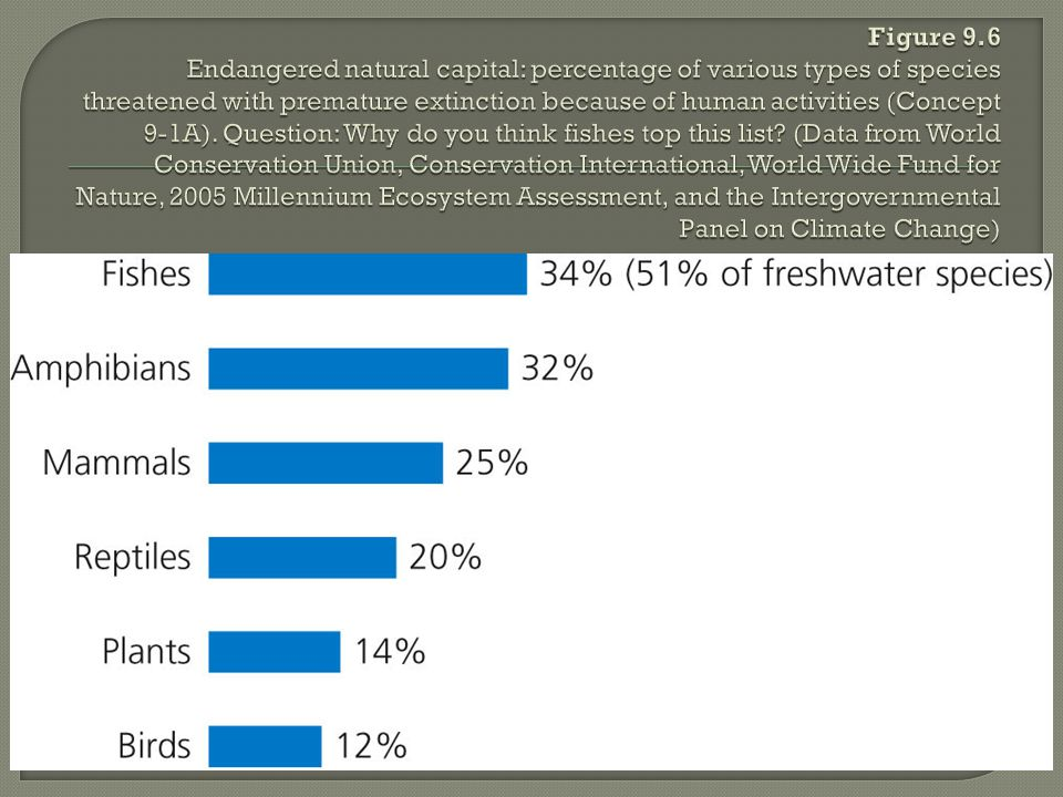 Figure 9.6 Endangered natural capital: percentage of various types of species threatened with premature extinction because of human activities (Concept 9-1A).