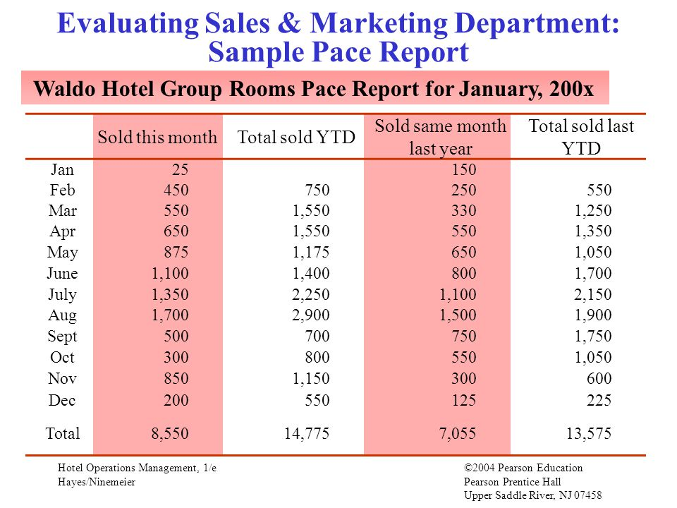 Evaluating Sales & Marketing Department: Sample Pace Report