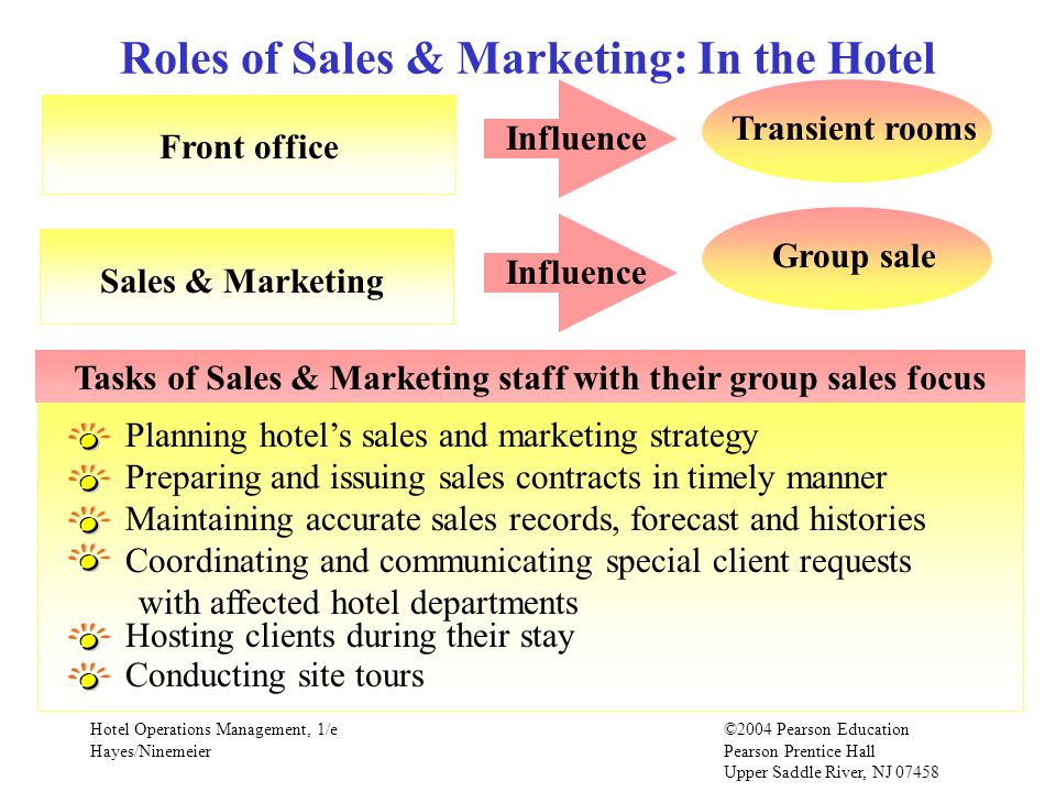 Roles of Sales & Marketing: In the Hotel