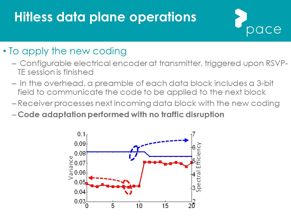 Hitless data plane operations