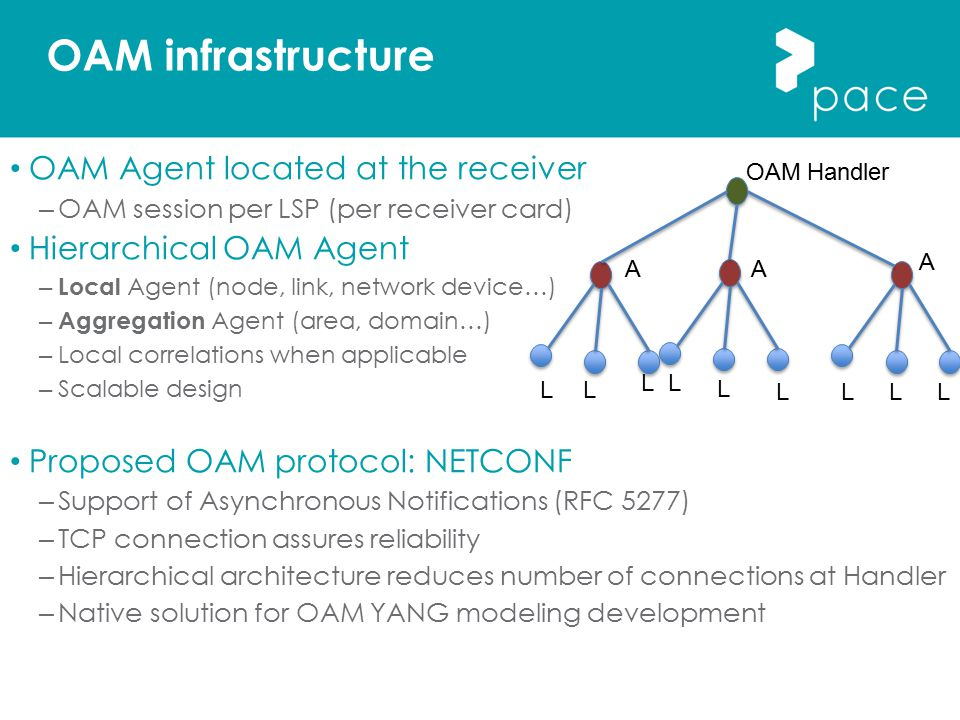 OAM infrastructure OAM Agent located at the receiver