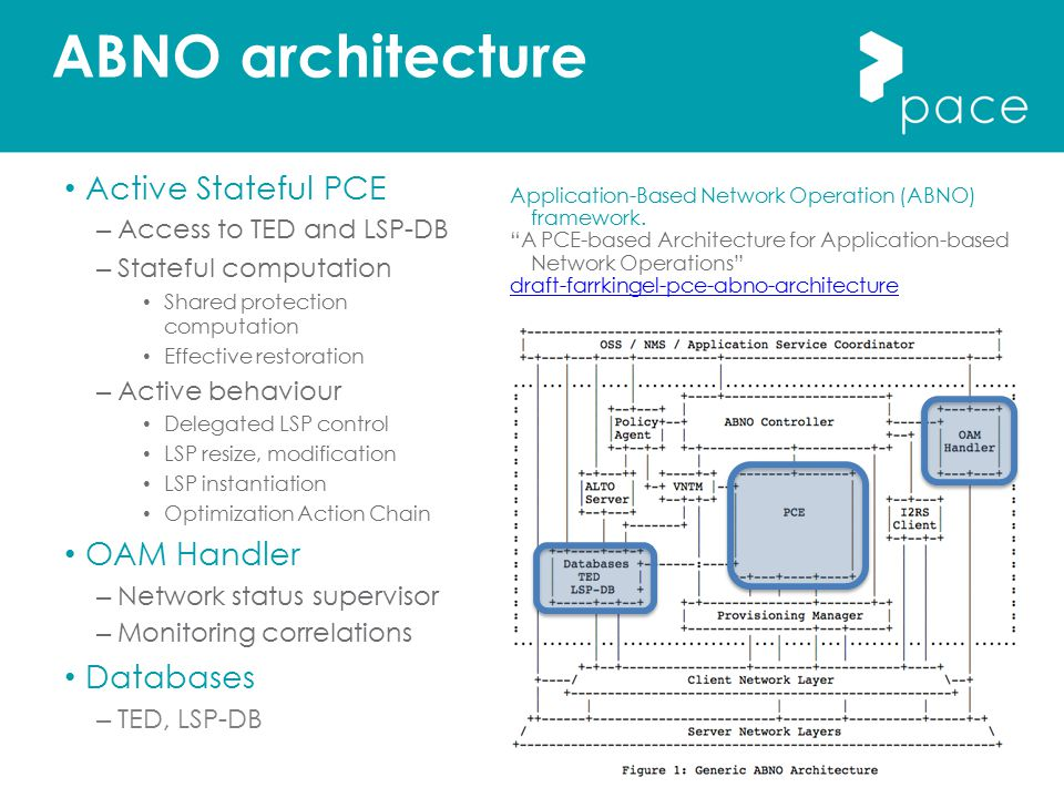 ABNO architecture Active Stateful PCE OAM Handler Databases
