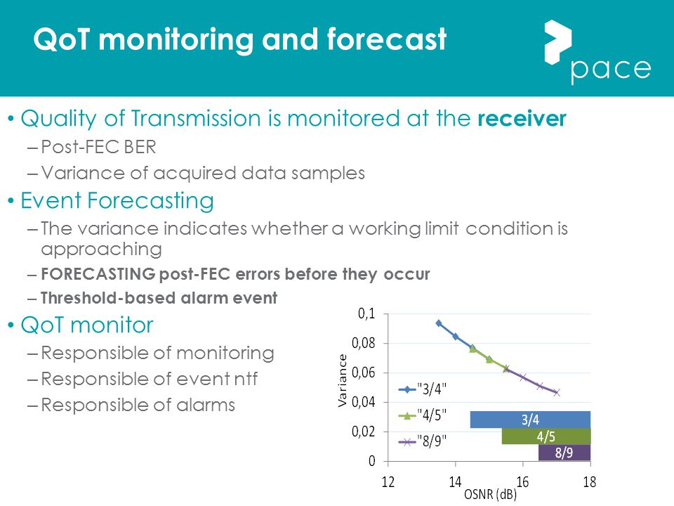QoT monitoring and forecast