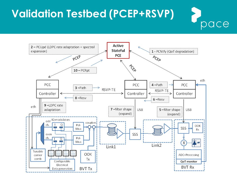 Validation Testbed (PCEP+RSVP)