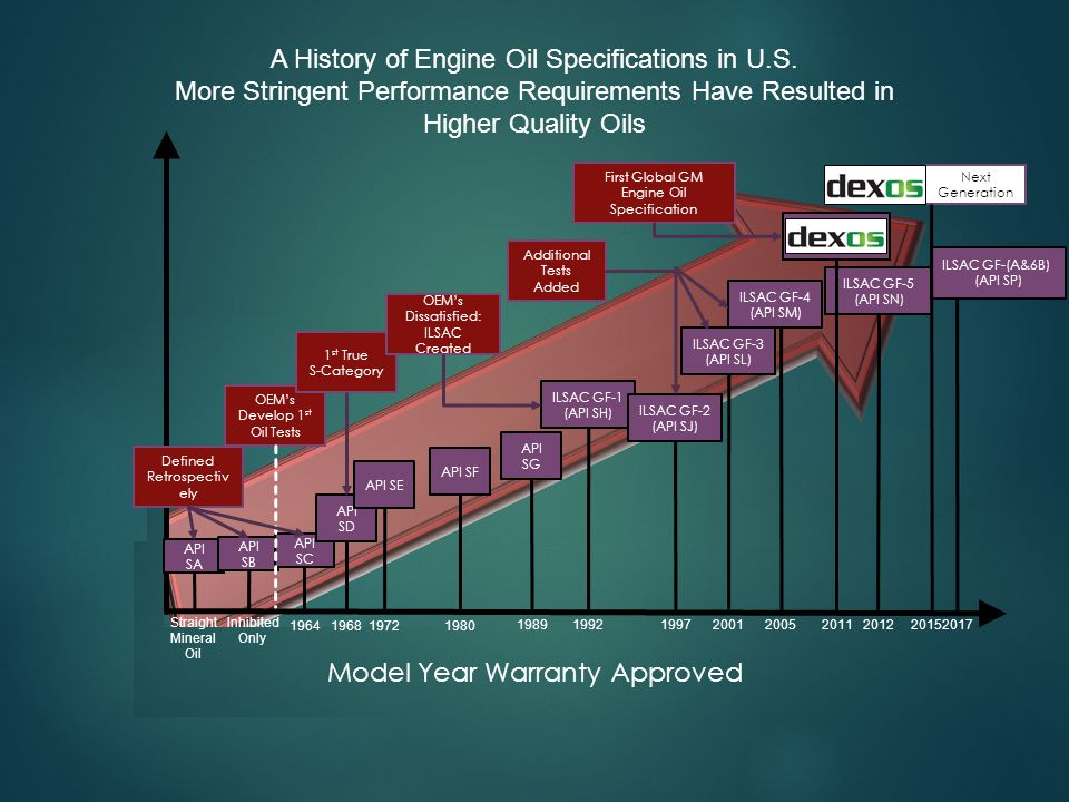 A History of Engine Oil Specifications in U.S.