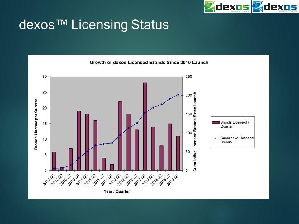 dexos™ Licensing Status
