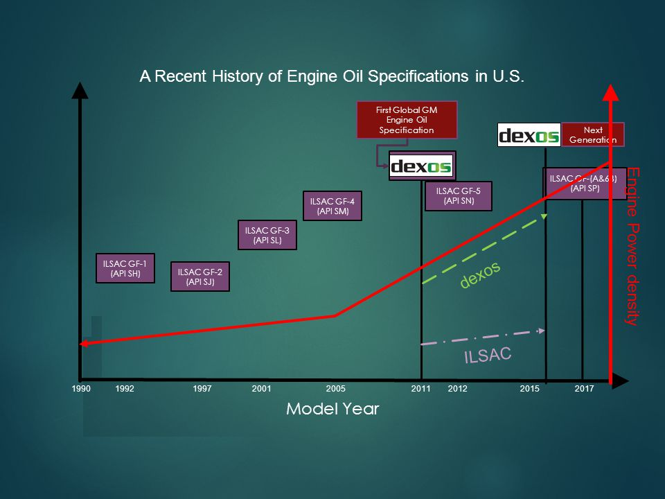 A Recent History of Engine Oil Specifications in U.S.