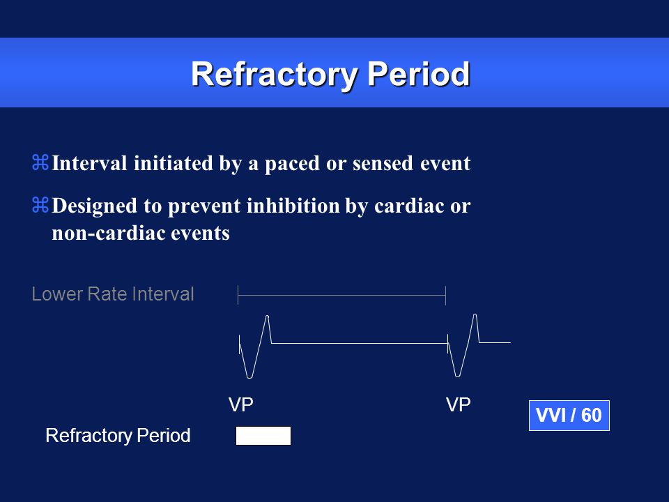 Refractory Period Interval initiated by a paced or sensed event