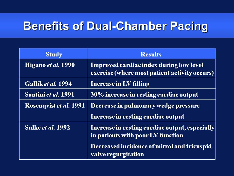 Benefits of Dual-Chamber Pacing