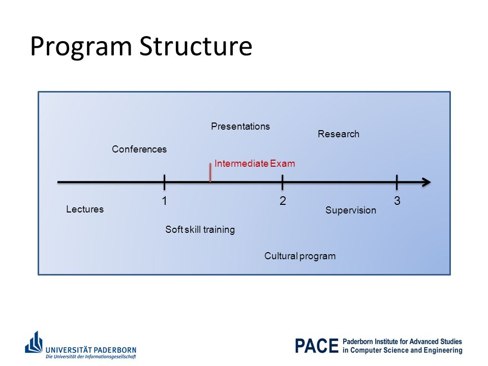 Program Structure 1 2 3 Presentations Research Conferences