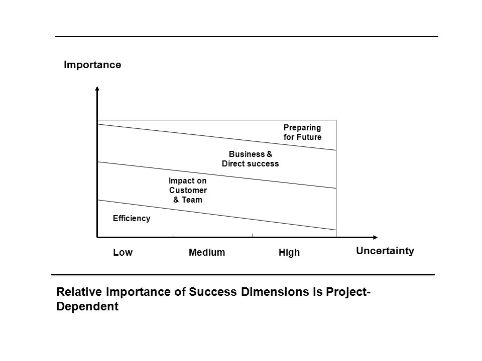 Impact on Customer & Team Business & Direct success