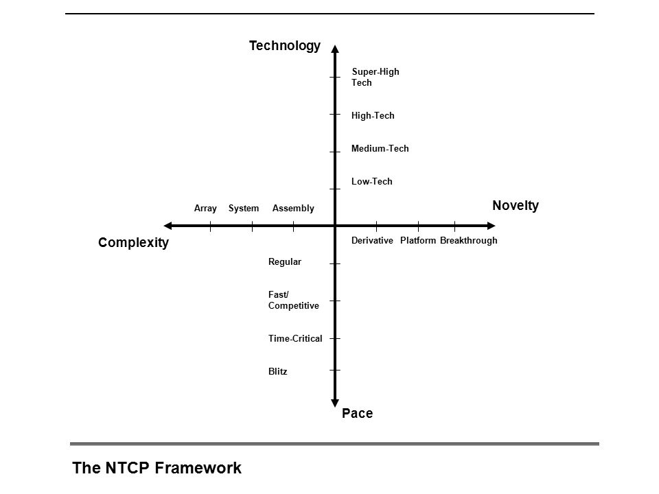 The NTCP Framework Technology Novelty Complexity Pace Super-High Tech