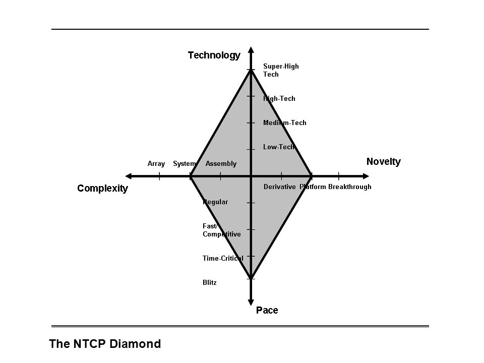 The NTCP Diamond