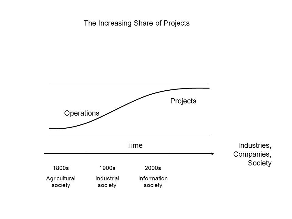 The Increasing Share of Projects