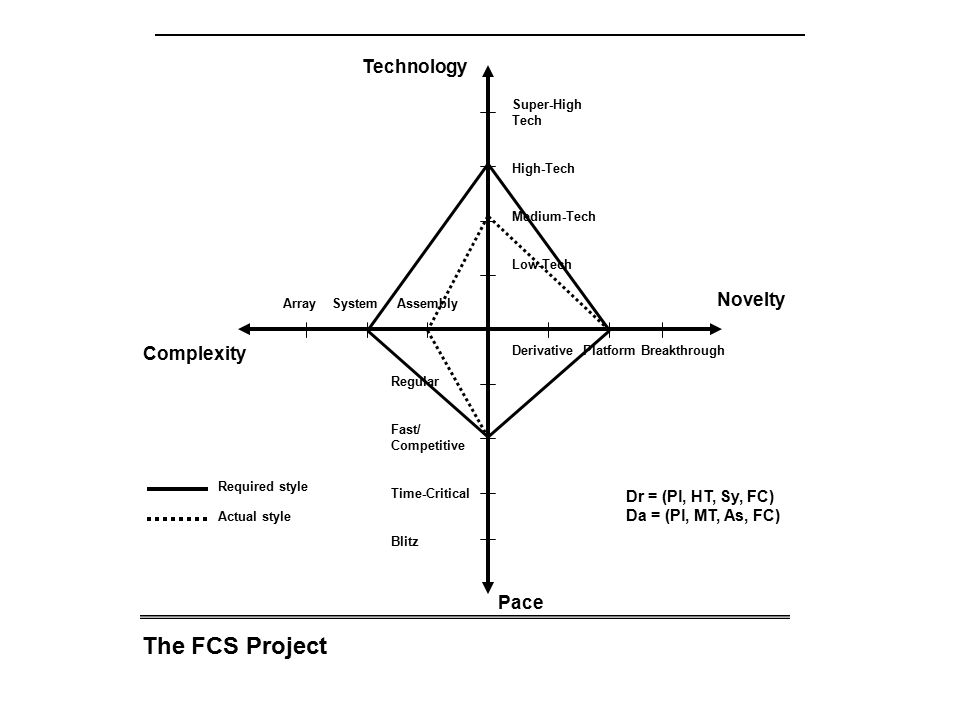 The FCS Project Technology Novelty Complexity Pace