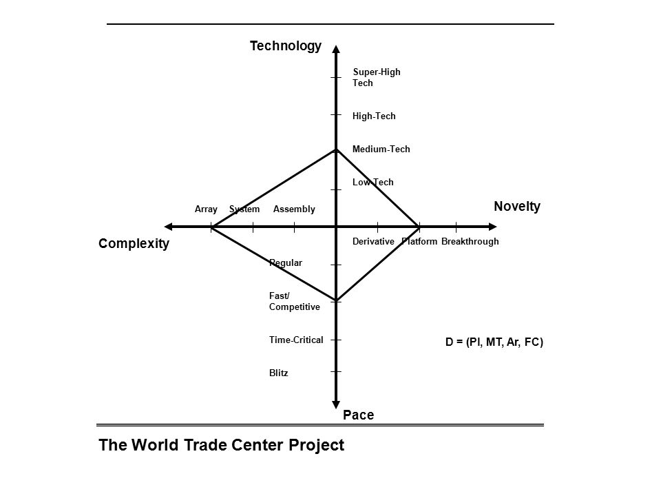 The World Trade Center Project