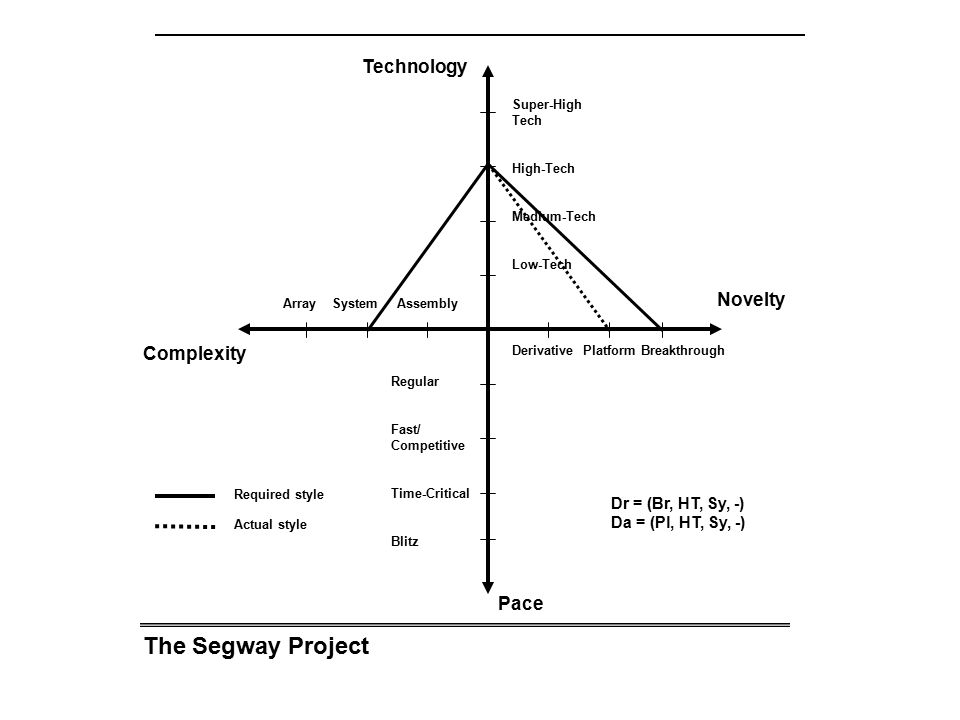 The Segway Project Technology Novelty Complexity Pace