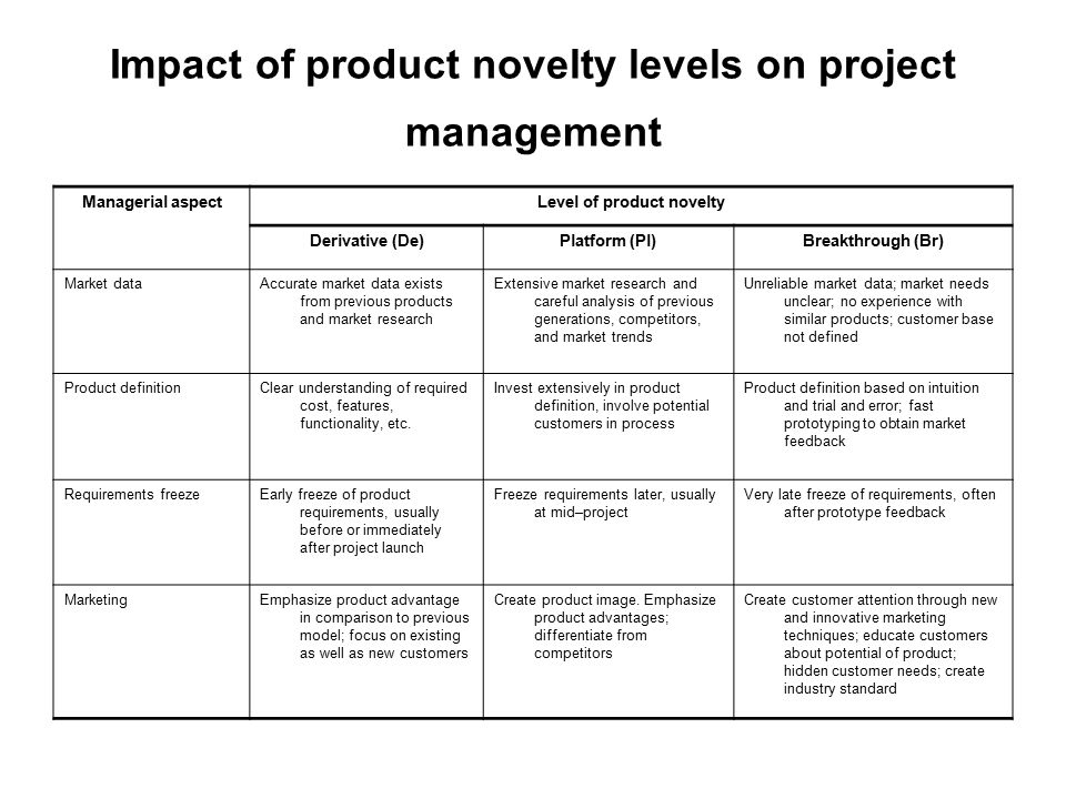 Impact of product novelty levels on project management