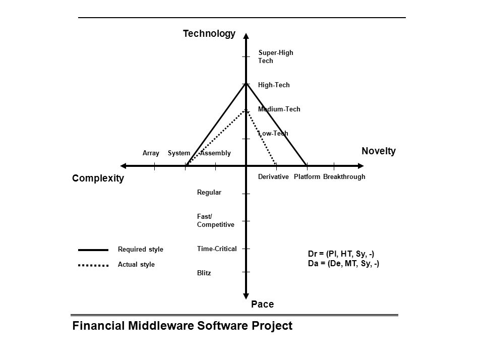 Financial Middleware Software Project