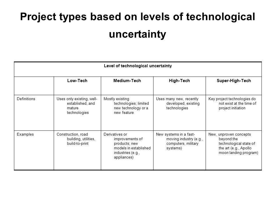 Project types based on levels of technological uncertainty
