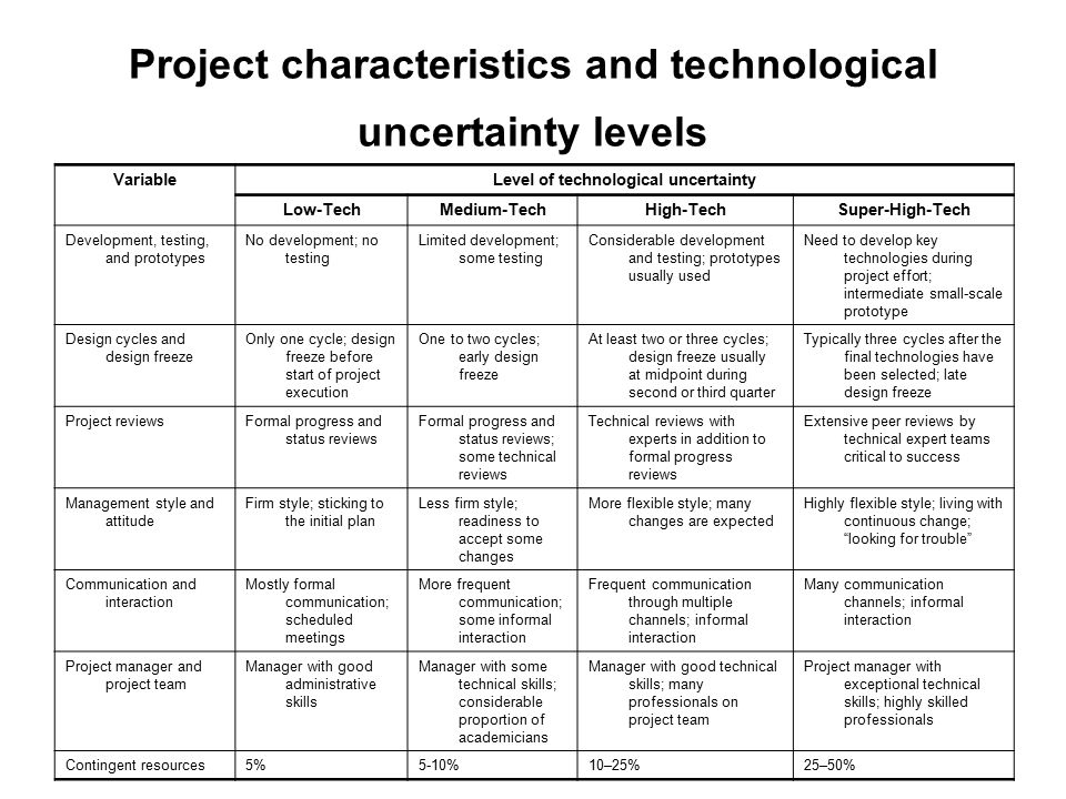 Project characteristics and technological uncertainty levels