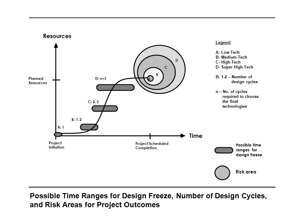 Possible Time Ranges for Design Freeze, Number of Design Cycles, and Risk Areas for Project Outcomes