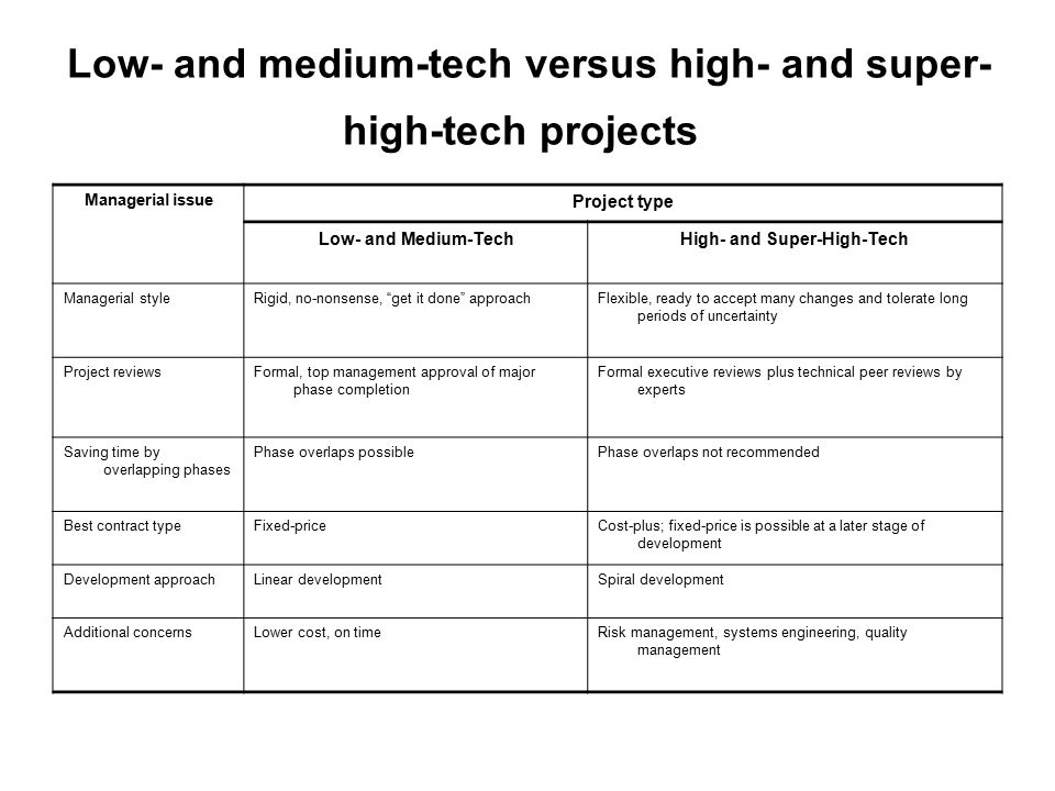Low- and medium-tech versus high- and super-high-tech projects