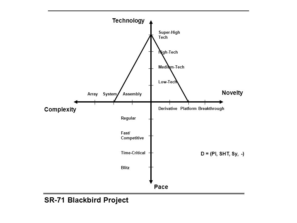 SR-71 Blackbird Project Technology Novelty Complexity Pace