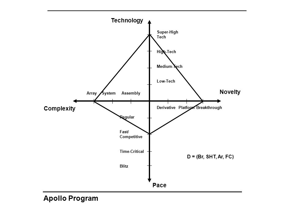 Apollo Program Technology Novelty Complexity Pace
