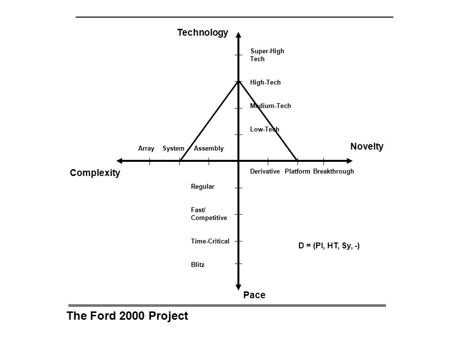 The Ford 2000 Project Technology Novelty Complexity Pace