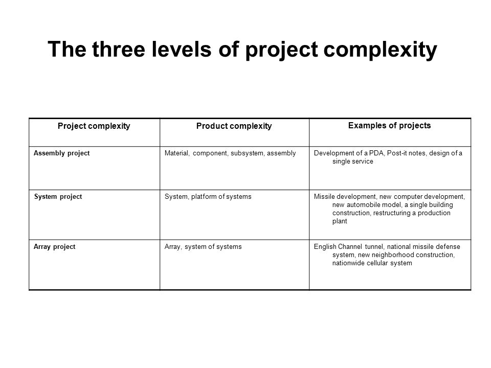The three levels of project complexity