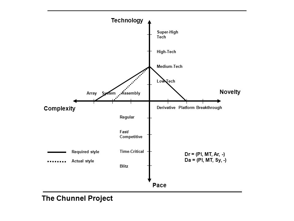The Chunnel Project Technology Novelty Complexity Pace
