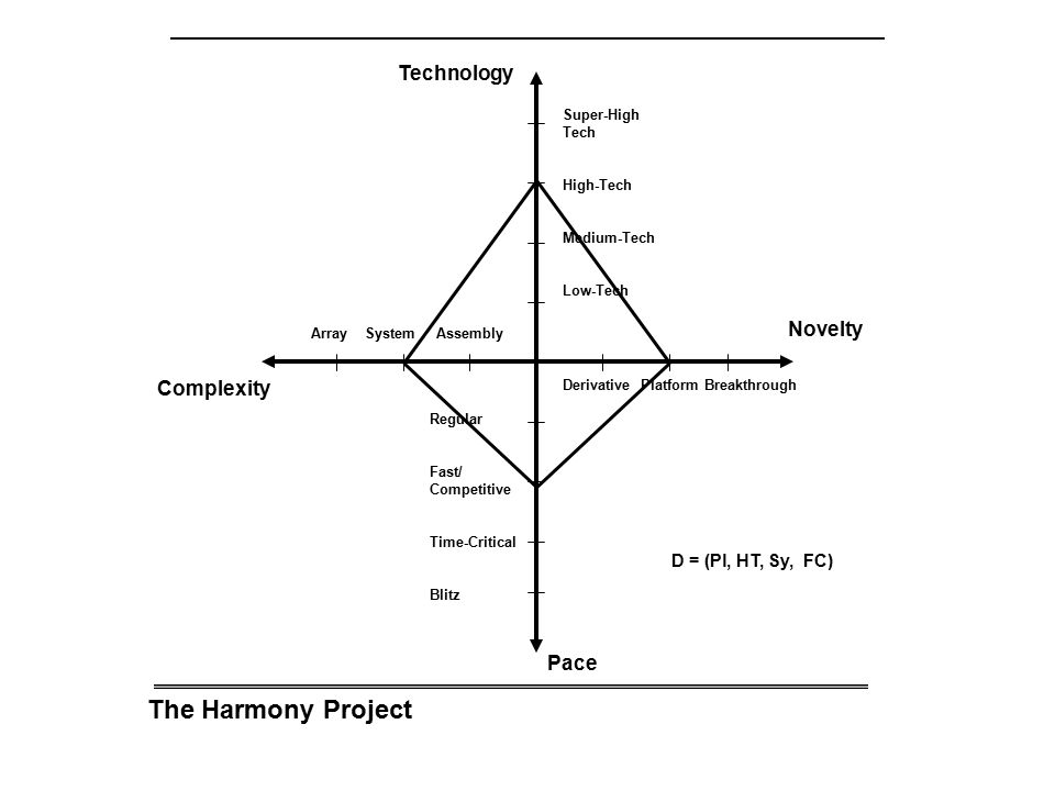 The Harmony Project Technology Novelty Complexity Pace