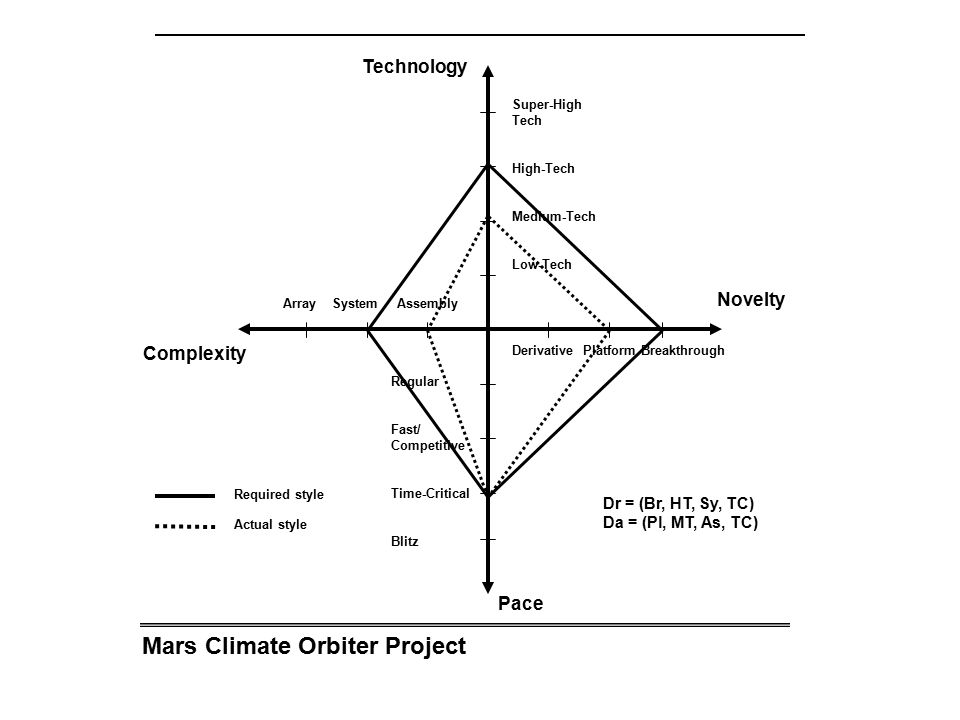 Mars Climate Orbiter Project