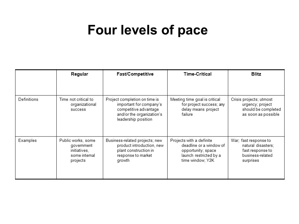 Four levels of pace Blitz Time-Critical Fast/Competitive Regular