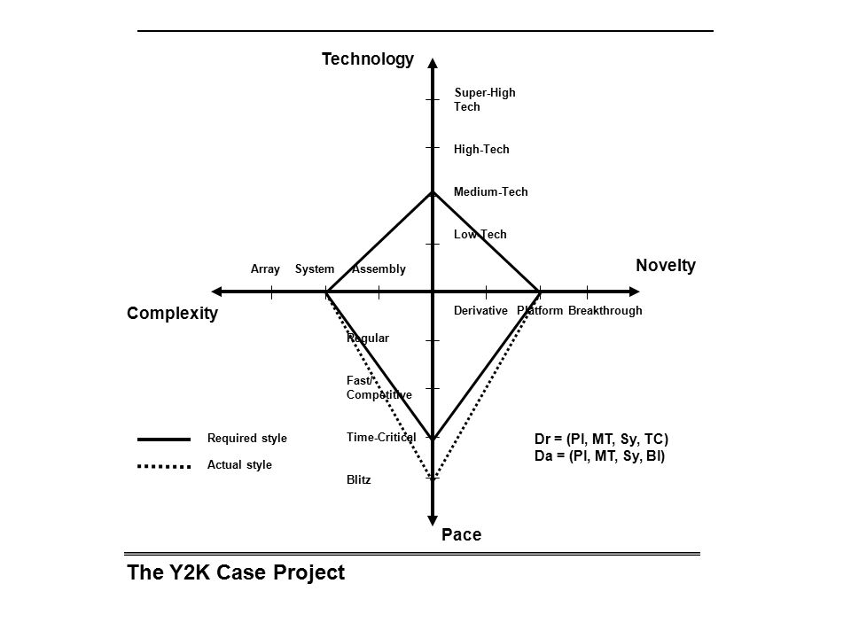 The Y2K Case Project Technology Novelty Complexity Pace