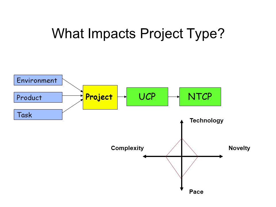 What Impacts Project Type