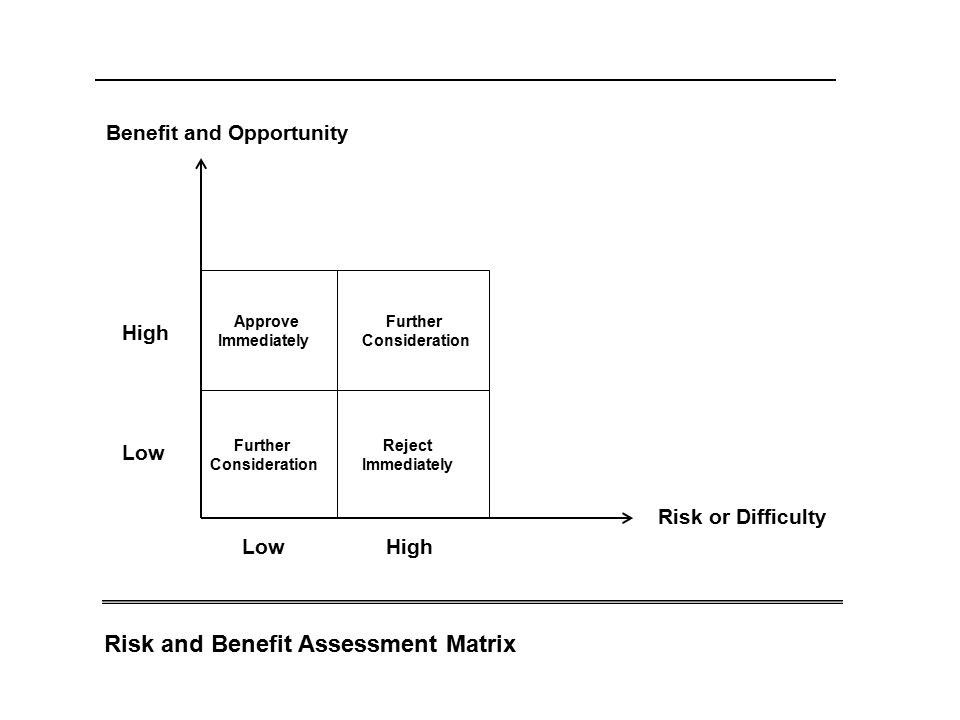 Risk and Benefit Assessment Matrix