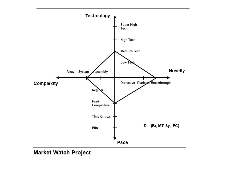 Market Watch Project Technology Novelty Complexity Pace