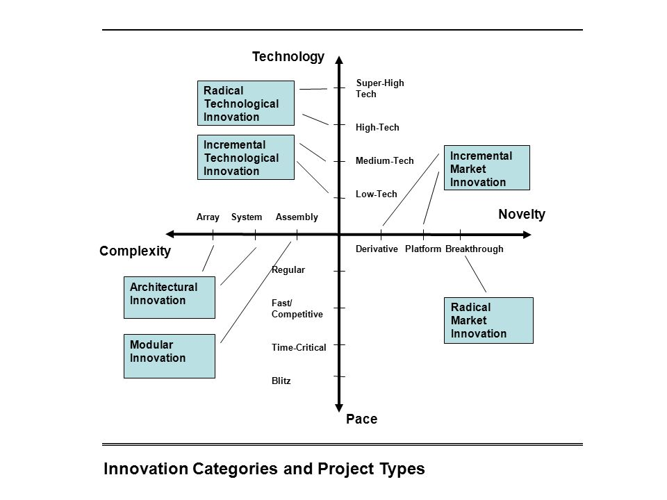 Innovation Categories and Project Types