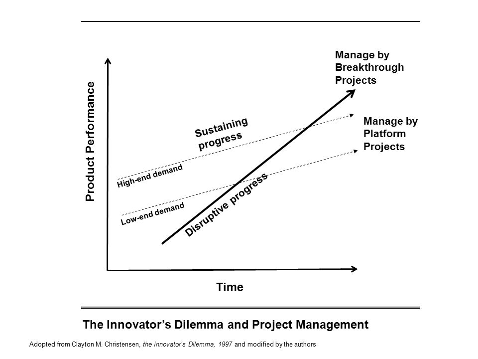 The Innovator's Dilemma and Project Management